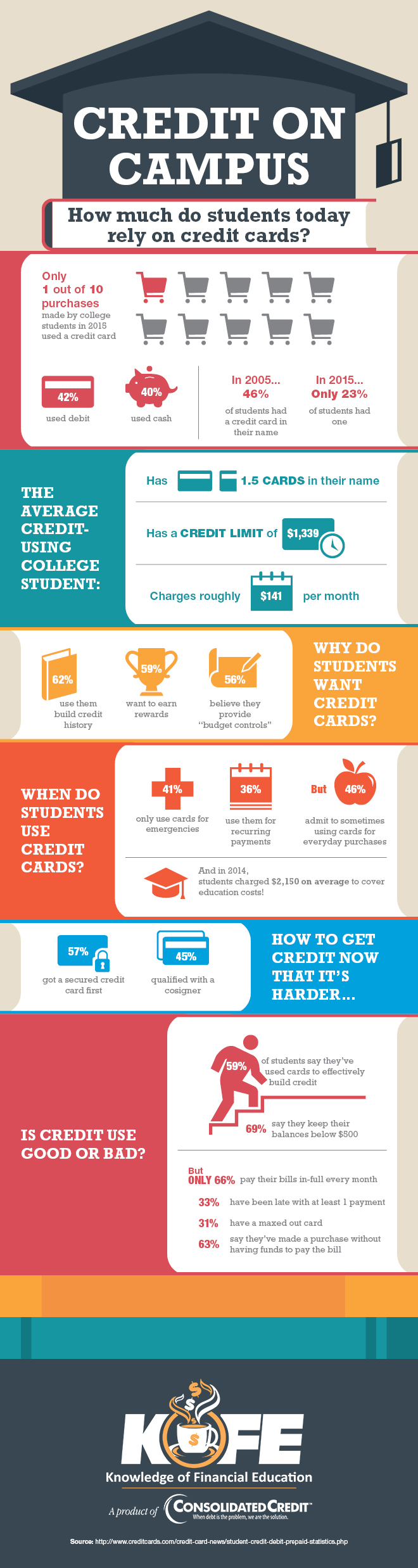 Credit on Campus infographic