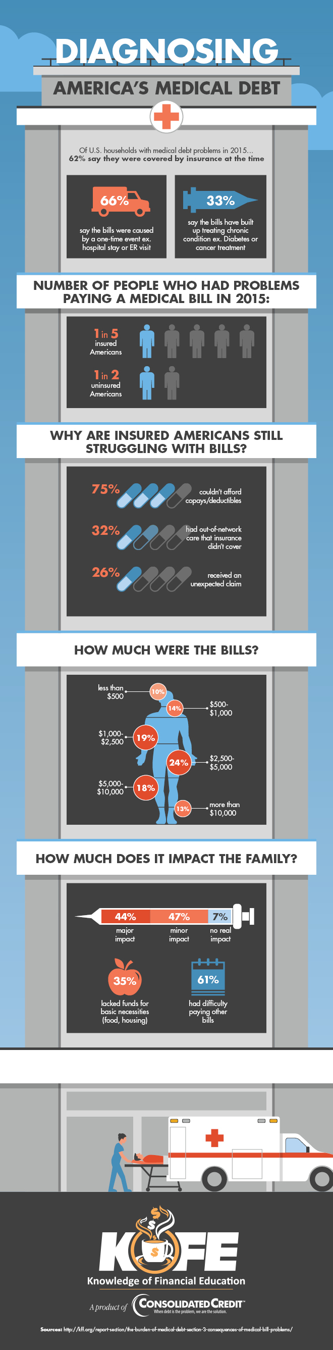 Diagnosing America's Medical Debt infographic