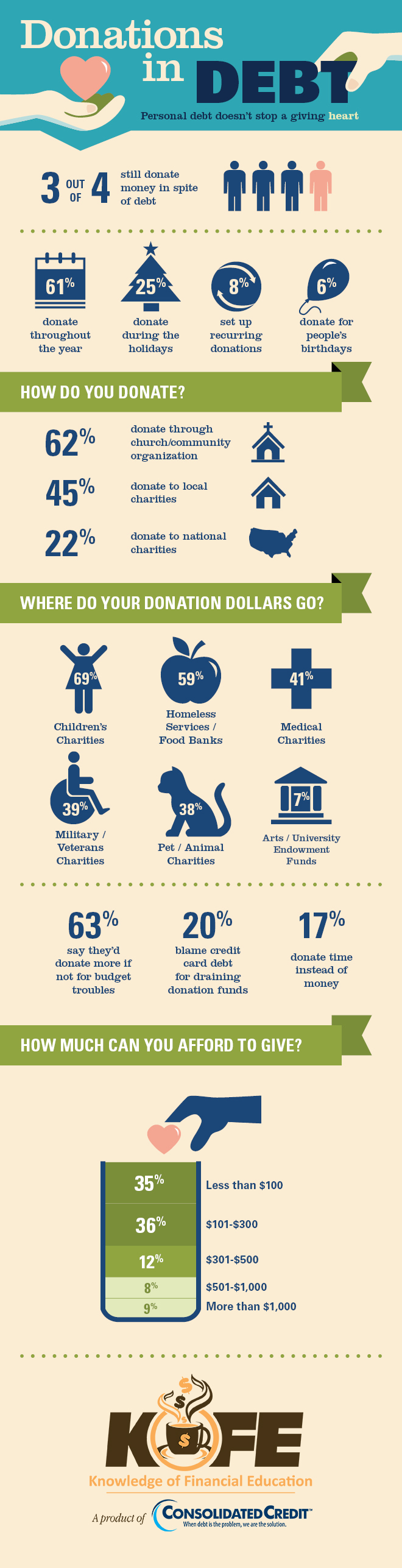 Donations in Debt infographic
