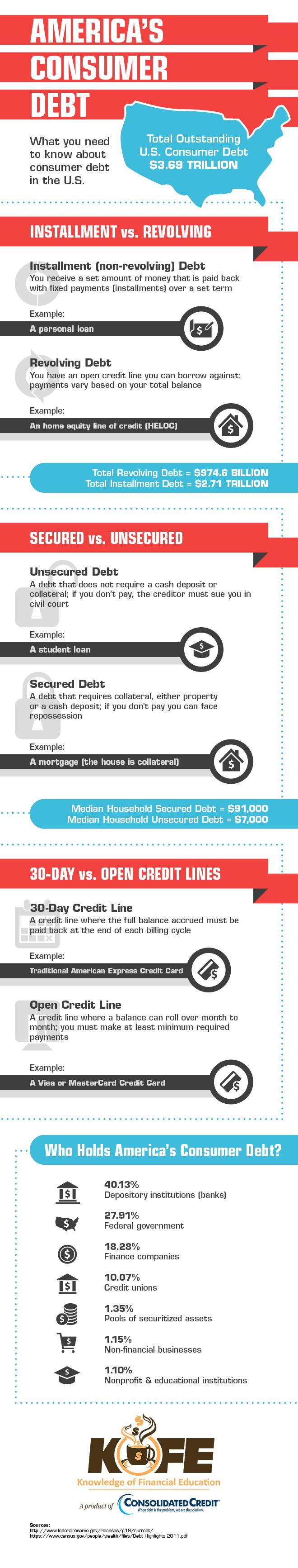 America's Consumer Debt infographic