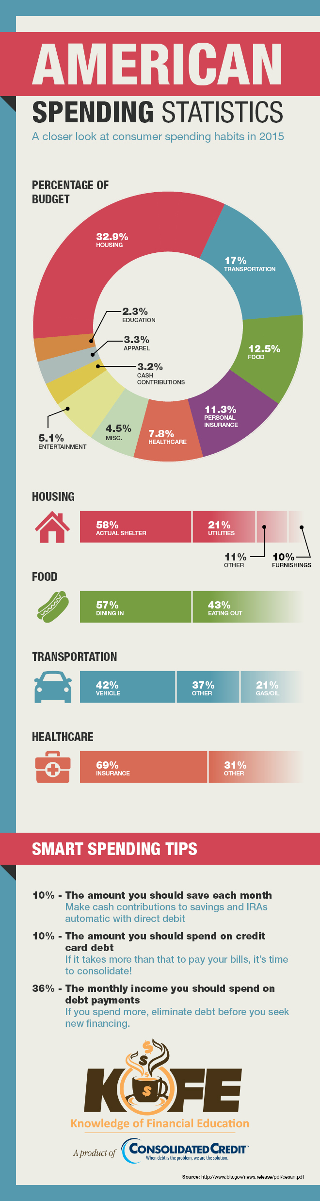 america spending statistics infographic