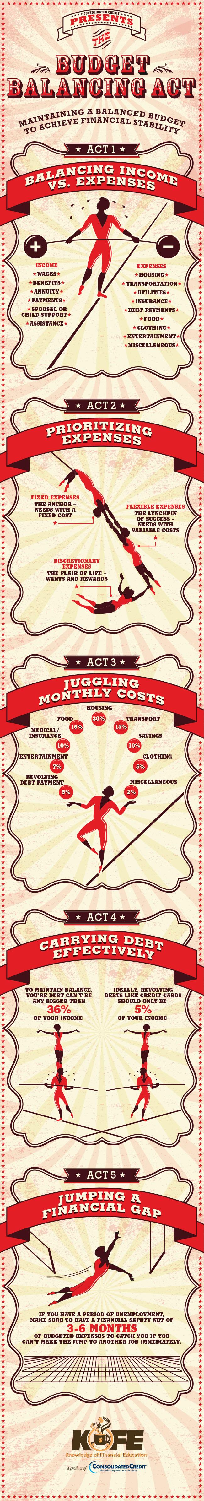 Budget Balancing Act infographic