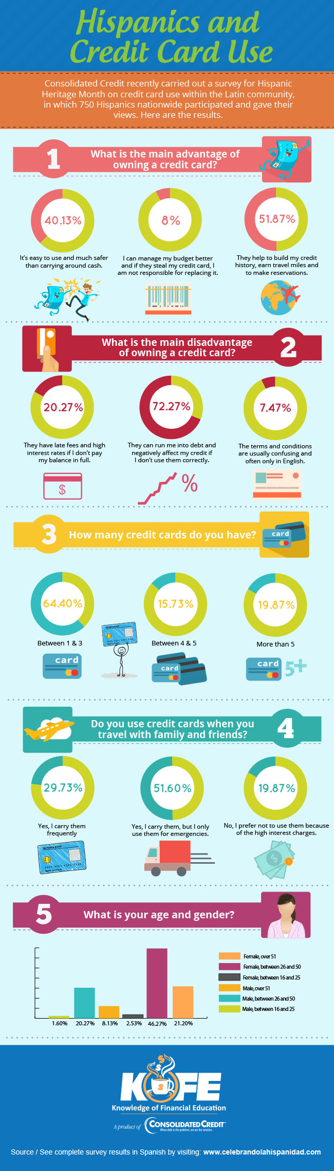 Hispanics and Credit Card Use infographic