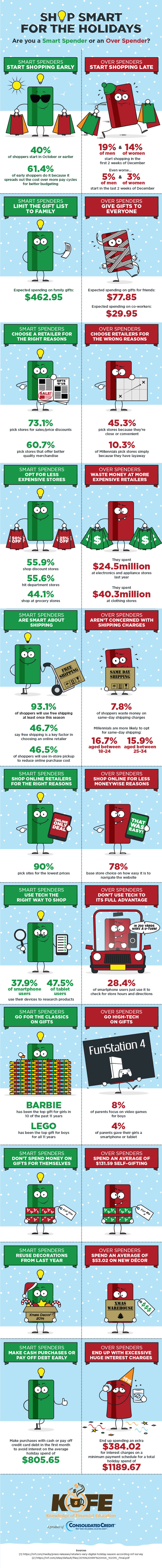 Shop Smart for the Holidays infographic