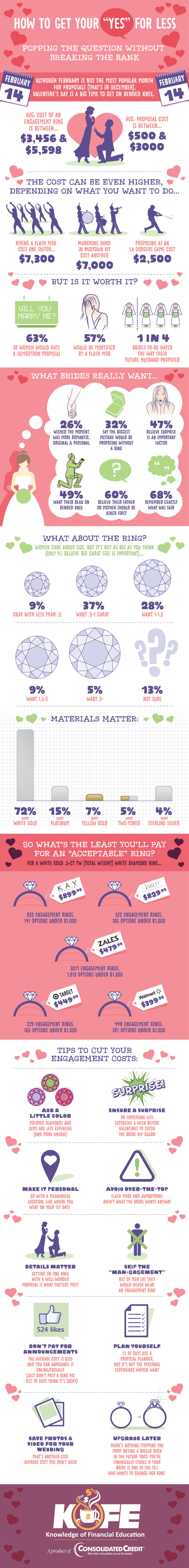 How to Get Your Yes for Less infographic
