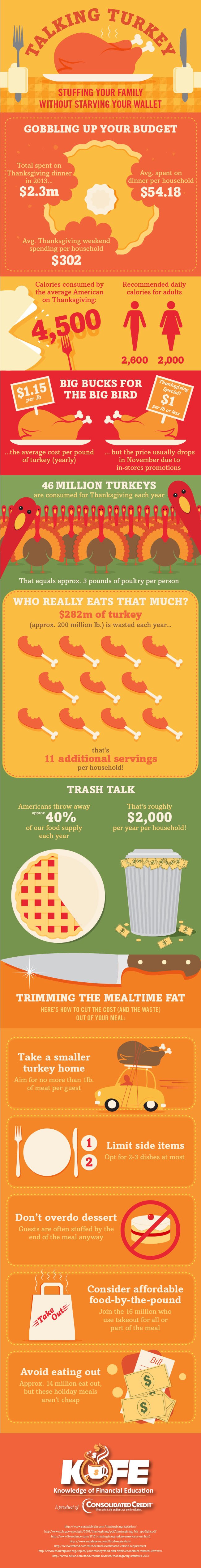 Talking Turkey infographic