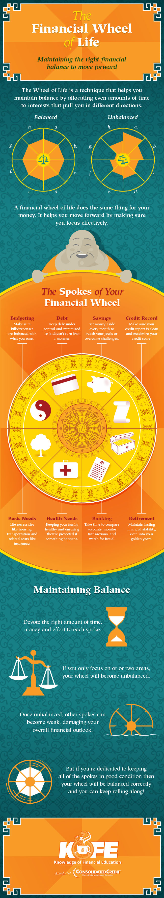 The Financial Wheel of Life infographic