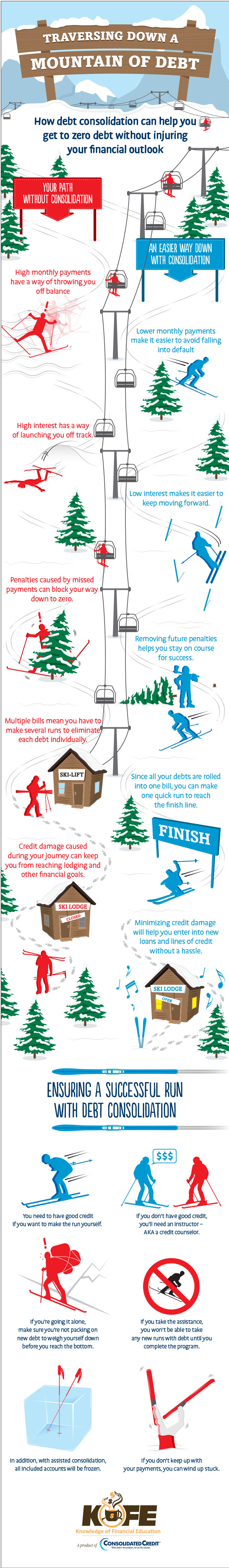 Traversing Down a Mountain of Debt infographic