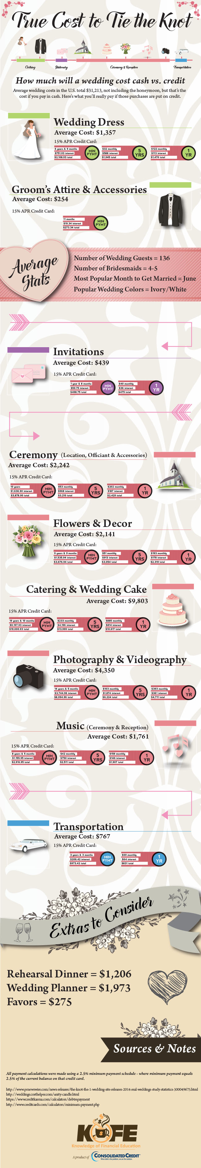True Cost to Tie the Knot infographic