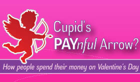 Cupid's Painful Arrow infographic banner
