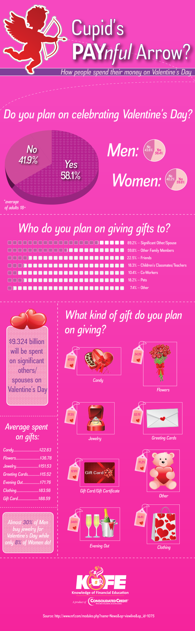 Cupid's Painful Arrow infographic