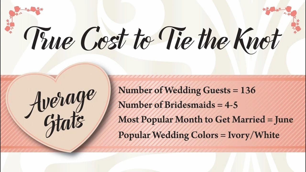title card: True Cost to Tie the Knot