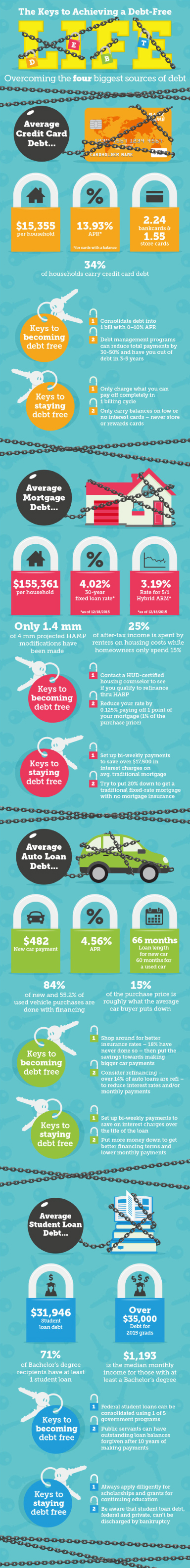 Keys to Achieving a Debt-free life infographic