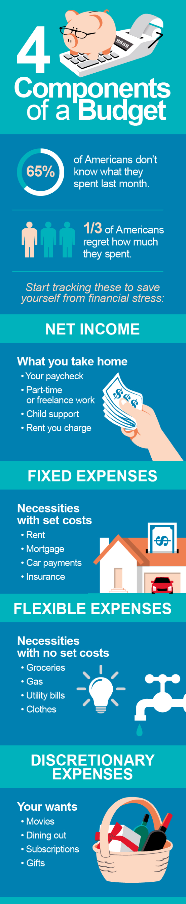 The Key Components of a Budget infographic