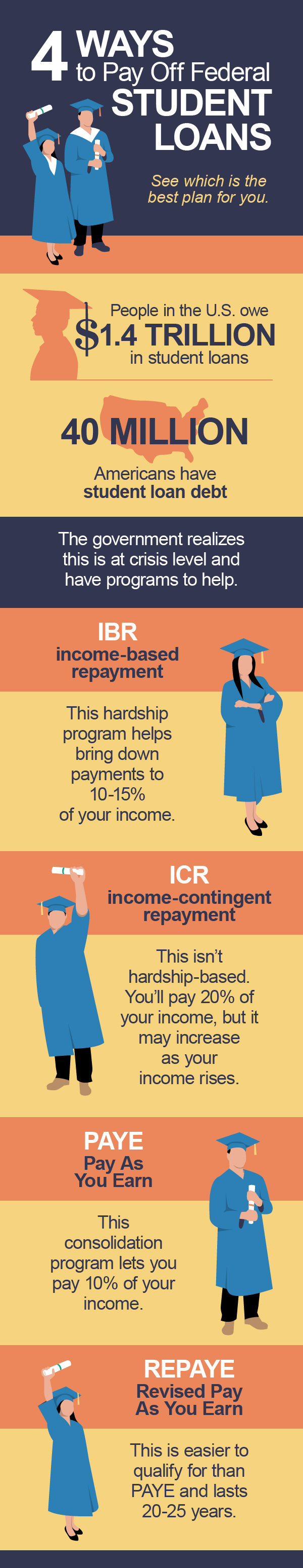 4 Ways to Pay Off Your Federal Student Loans infographic