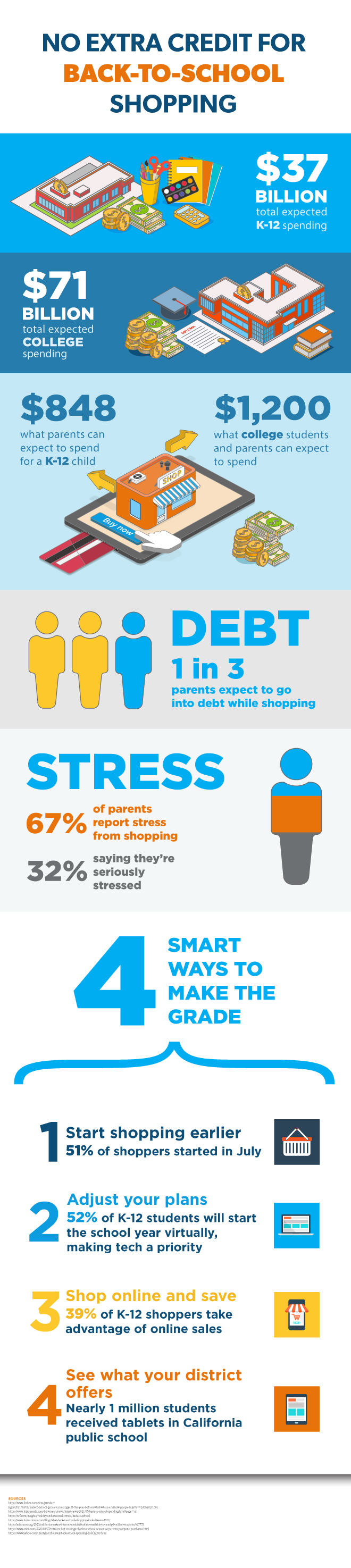 No Extra Credit for Back-to-School Shopping infographic