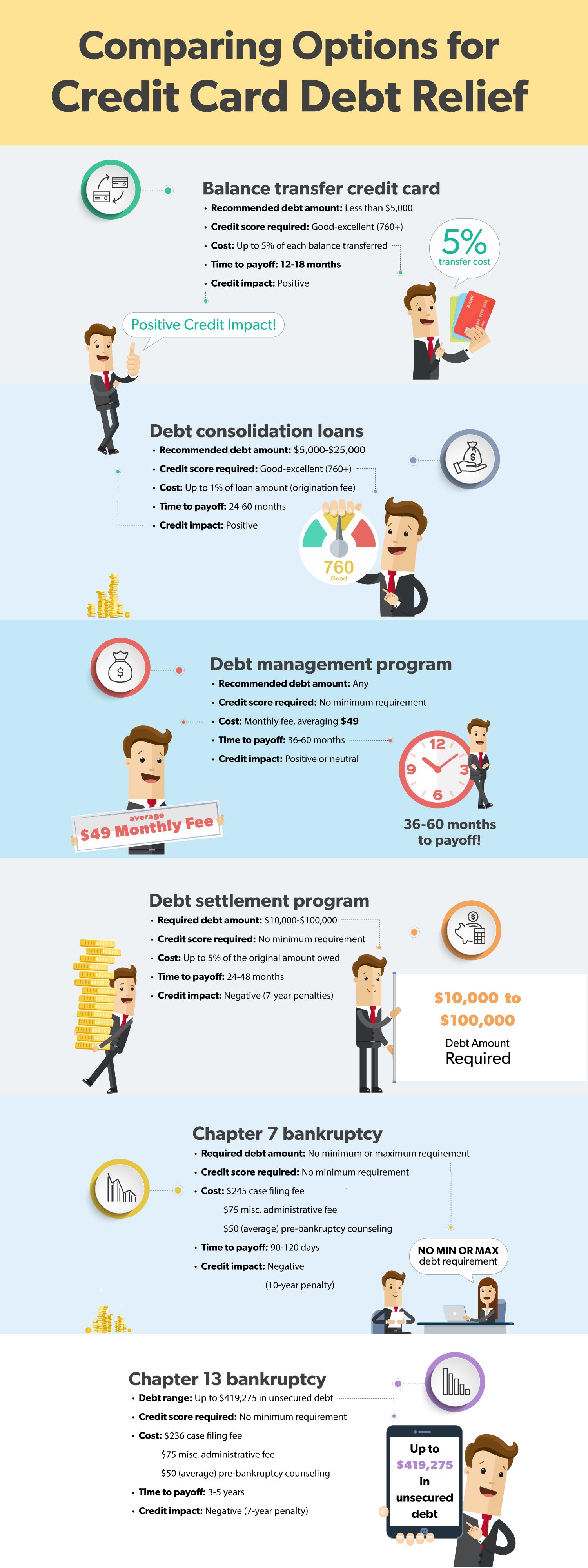 Debt Relief Infographic