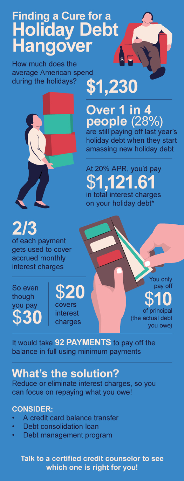 Finding a Cure for a Holiday Debt Hangover infographic
