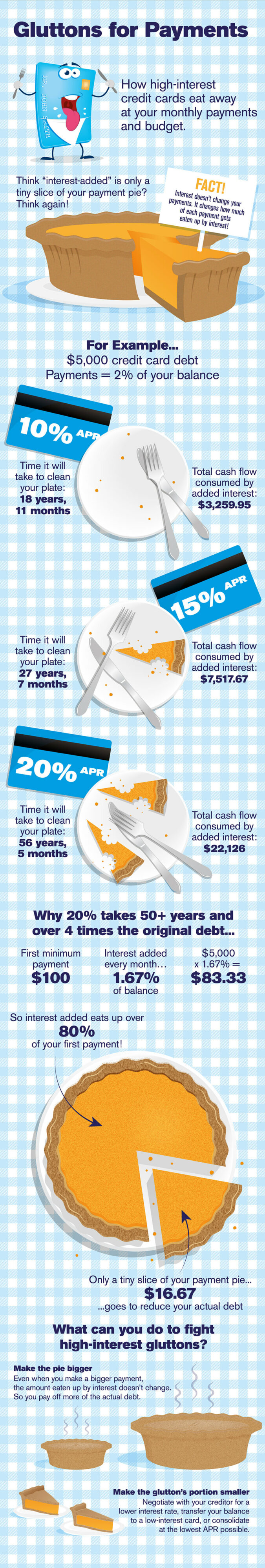 Glutons for Payments infographic